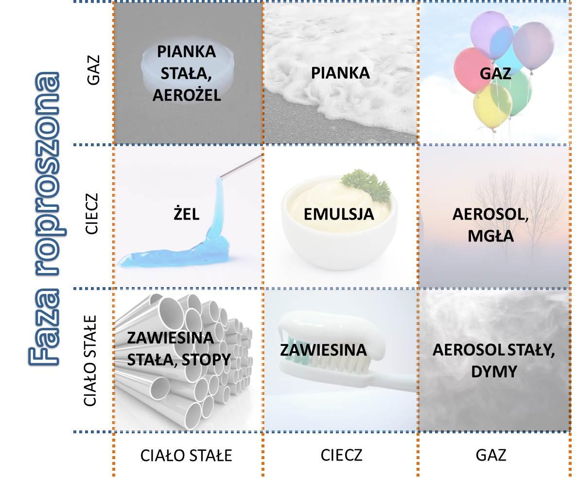 Faza ciekła lub gazowa w mgle olejowej