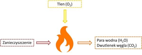 Spalanie termiczne