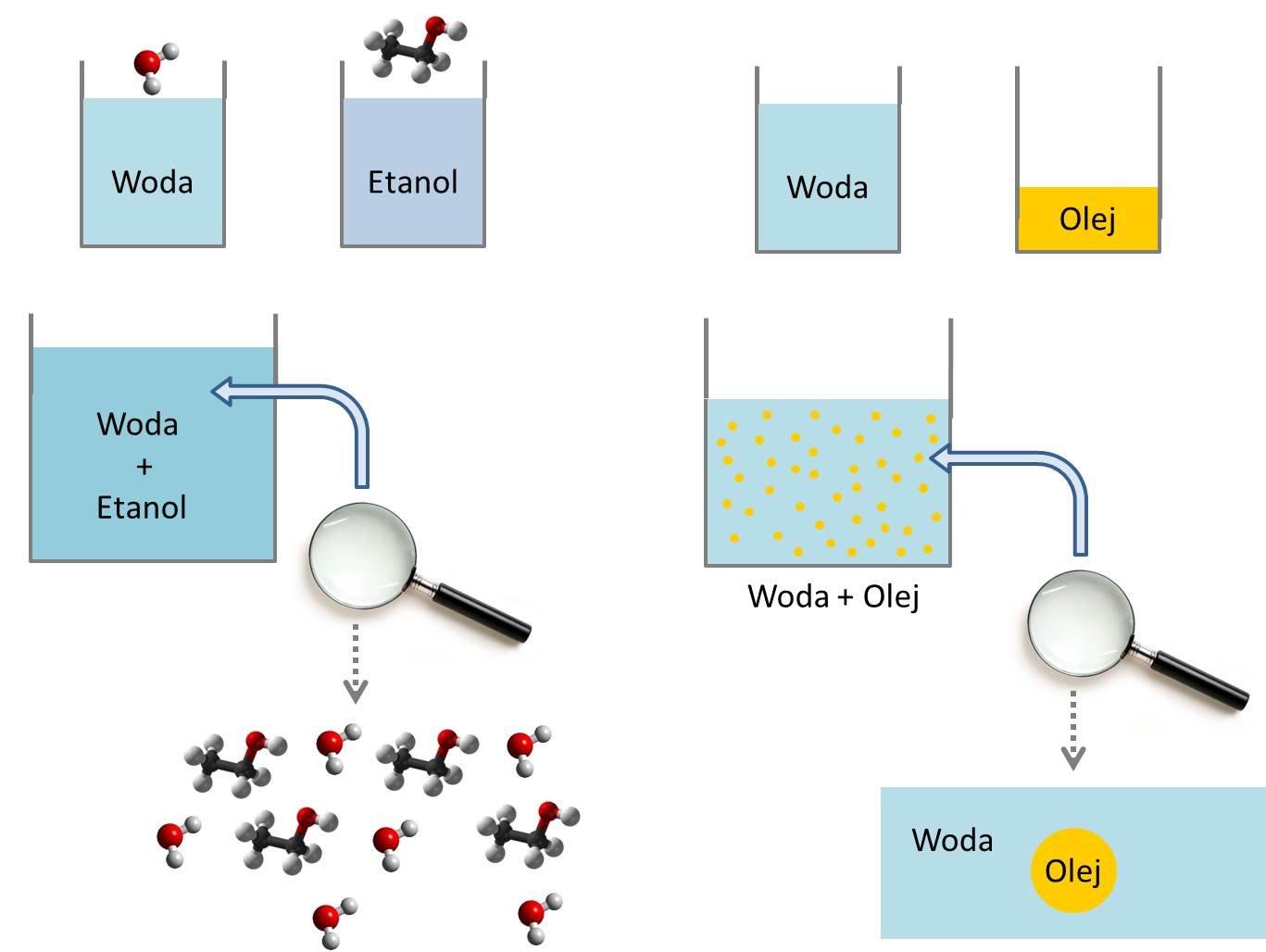 Mieszaniny homogeniczne i heterogeniczne