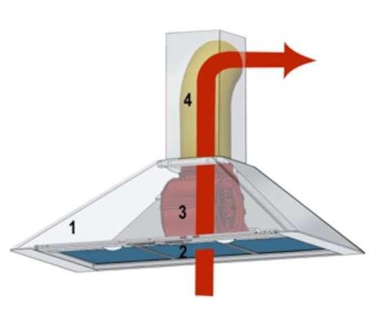 struktura okapy wyciągowego